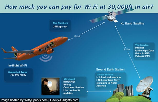 So how much would you pay for Wi-Fi 30,000ft in air?
