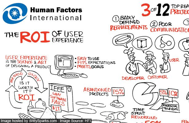 The ROI of UX from Human Factors International
