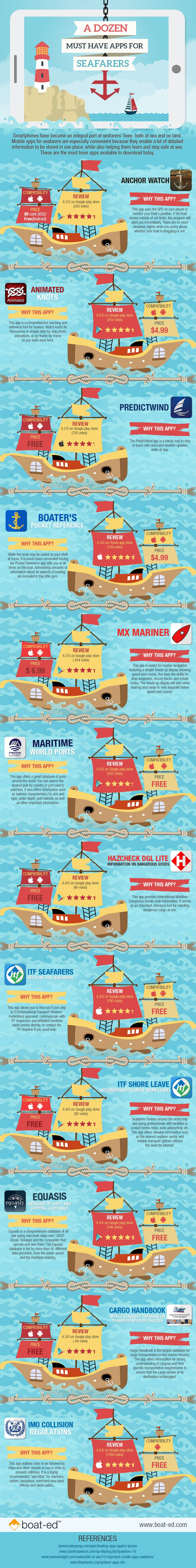 Must Have Apps for Seafarers