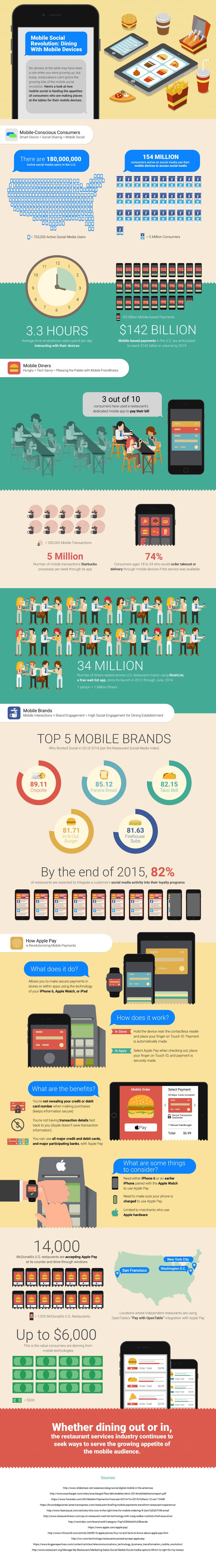 Mobile-dining-infographics