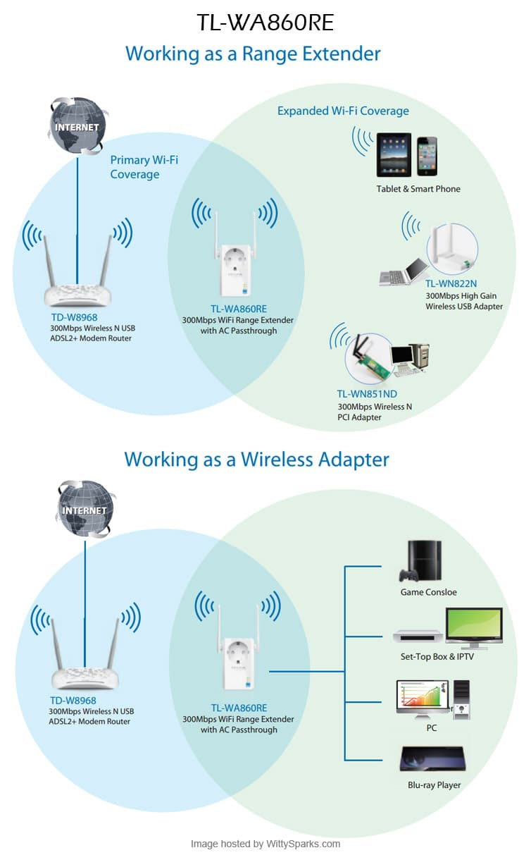 TP-LINK - Range Extender and Wireless Adapter
