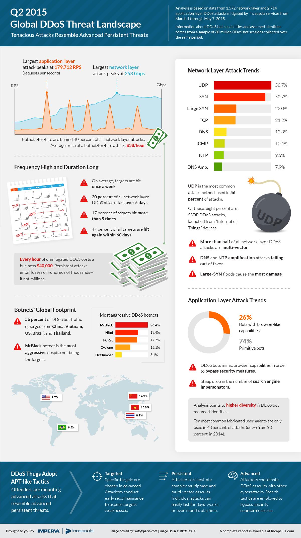 DDos Global Threat Landscape Q2 2015