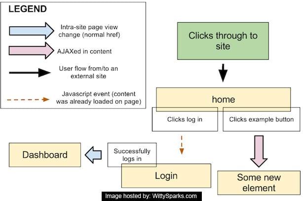Design Flowmap