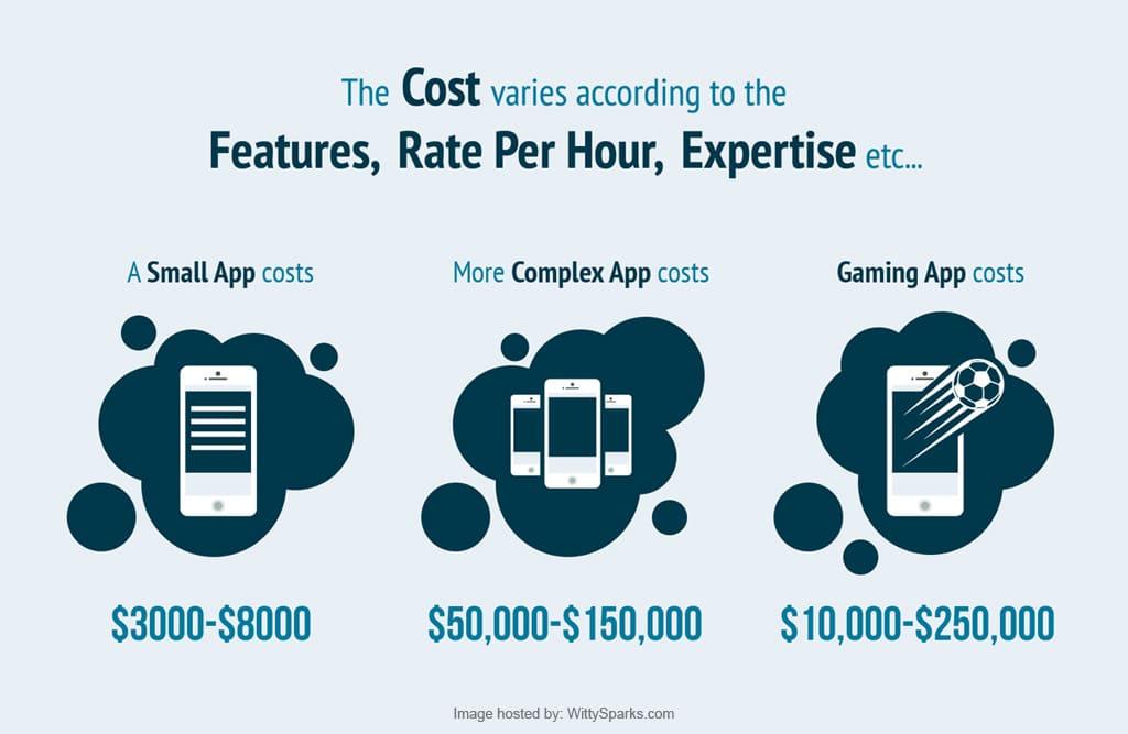Apps development cost