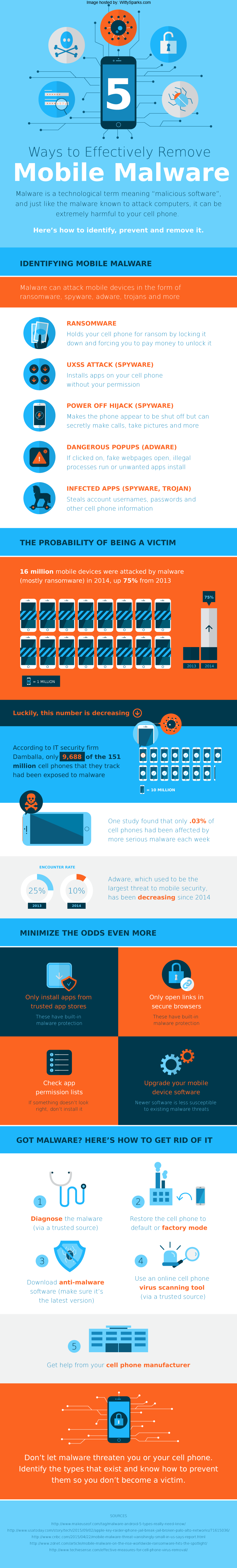 Remove Mobile Malware - Infographics