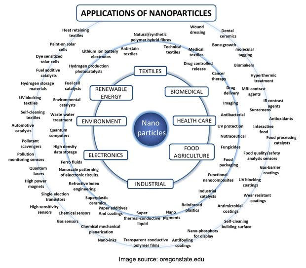 Applications of Nanoparticles - Nanotechnology