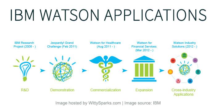 IBM Watson Applications