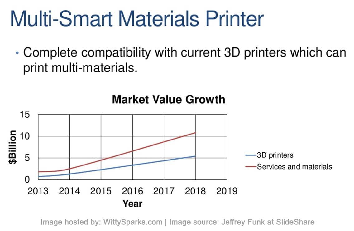 Multi-Smart Materials Printer