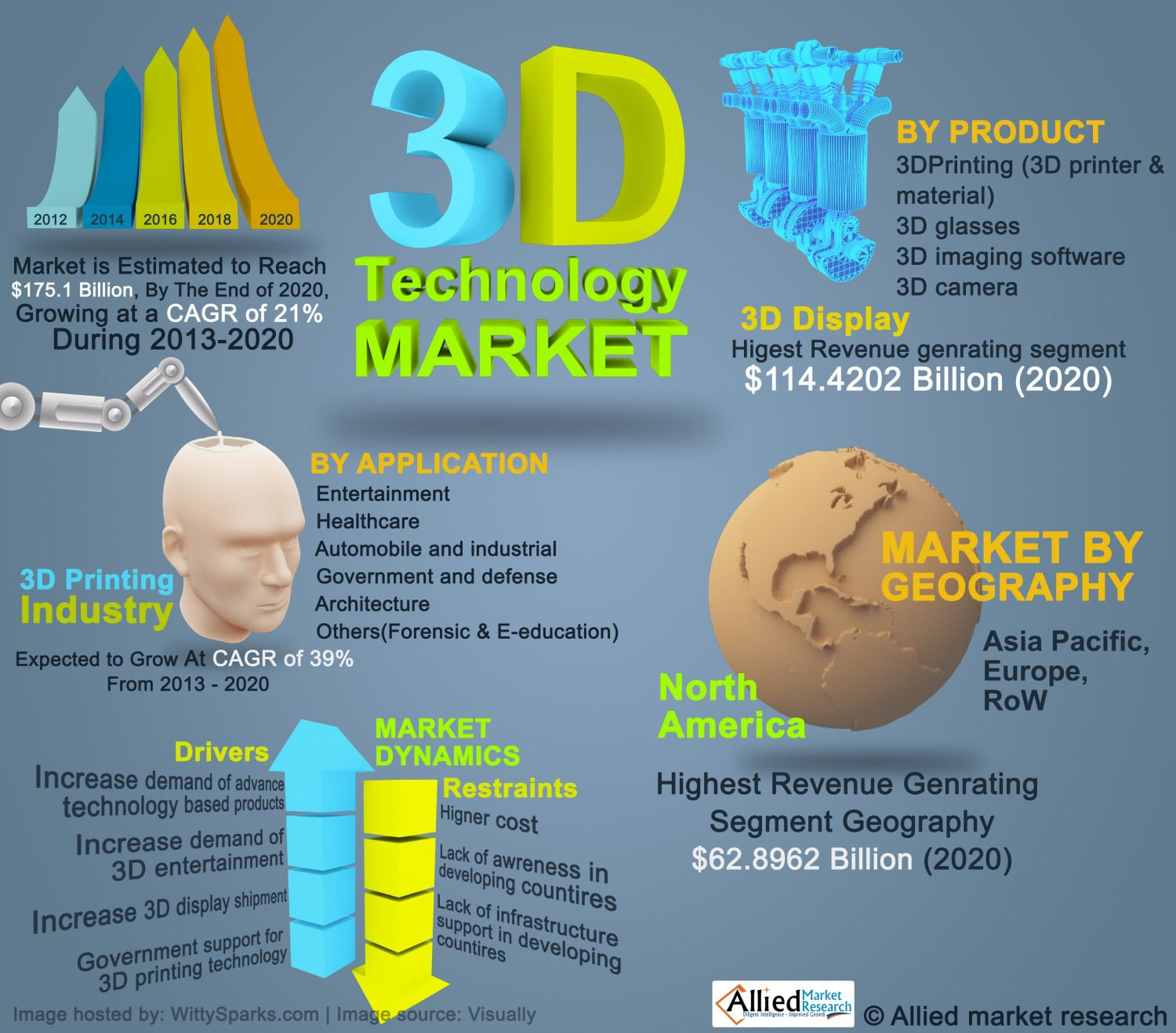 Threedimensional 3D Technology Market by Products