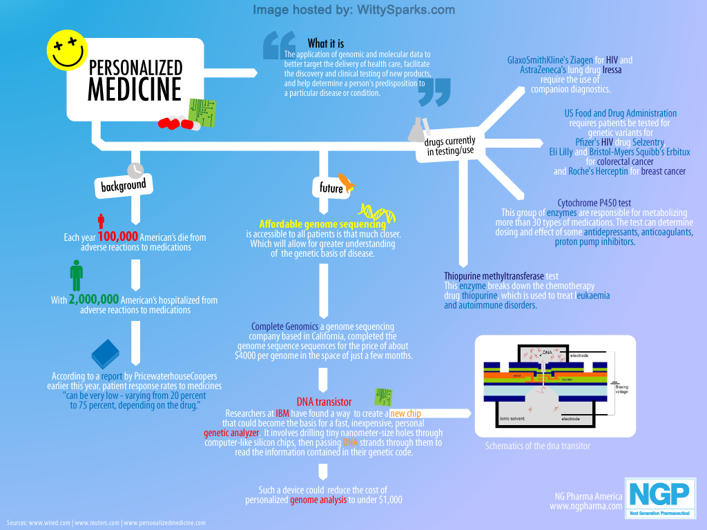 Personalized Medicine Explained - Infographic