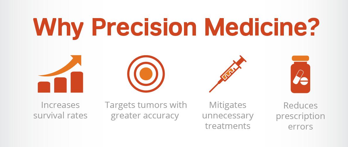 Why Precision Medicine