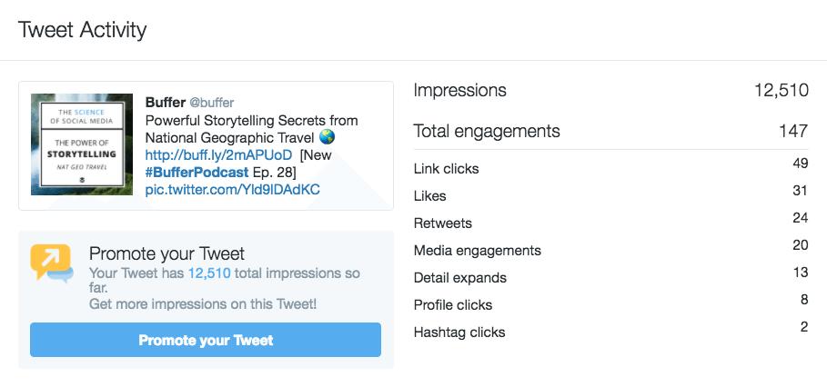Twitter Analytics - Tweet Activity