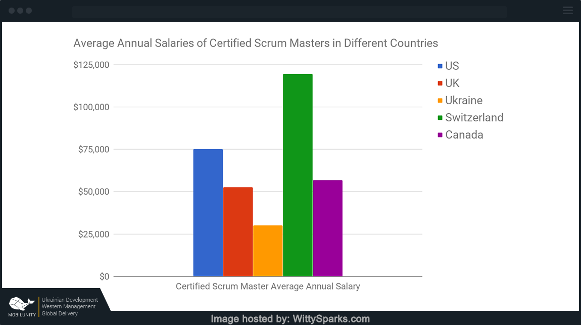 Certified Scrum Master Average Annual Salary