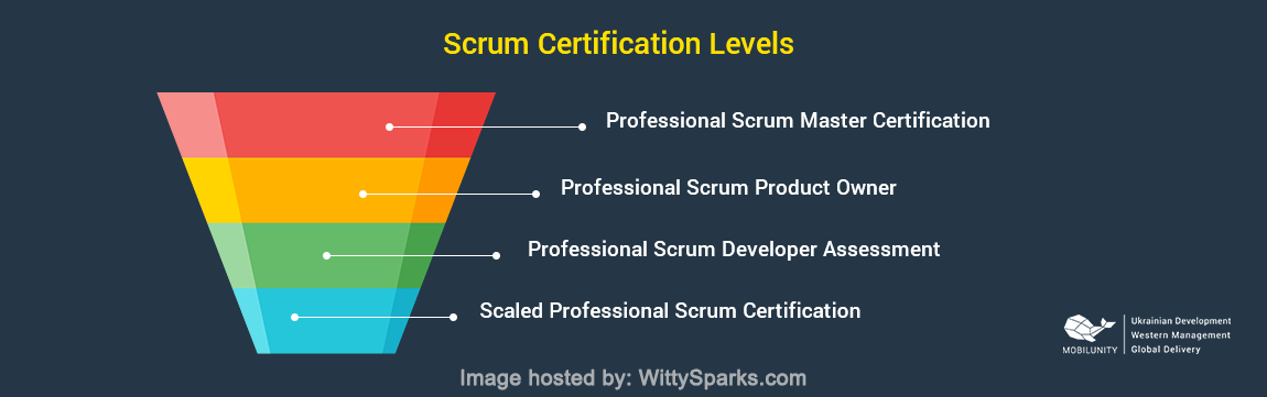 Scrum Certification Levels