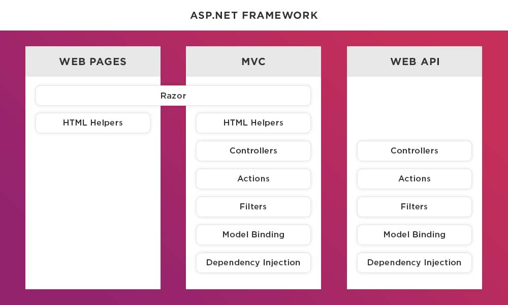 ASP.NET Framework for Web App Development