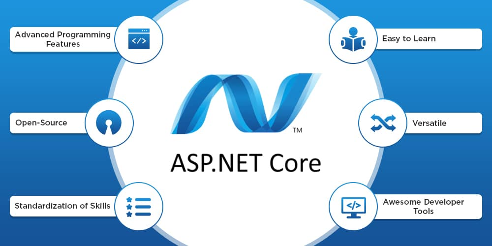 Choose ASP.NET for web app development