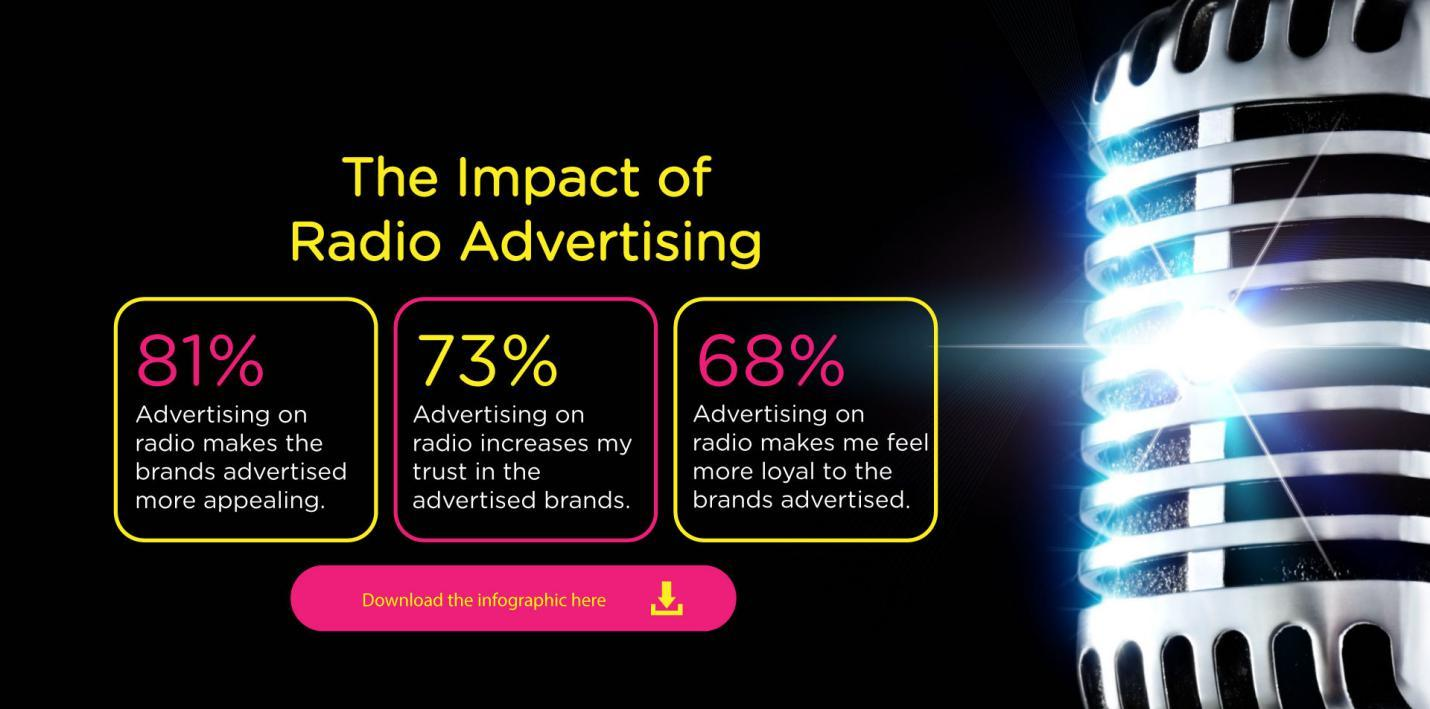 Impact of Radio Advertising