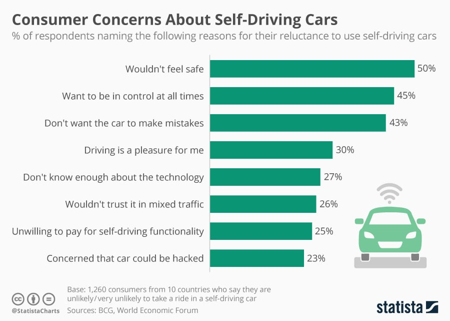 Consumer concerns about self driving cars