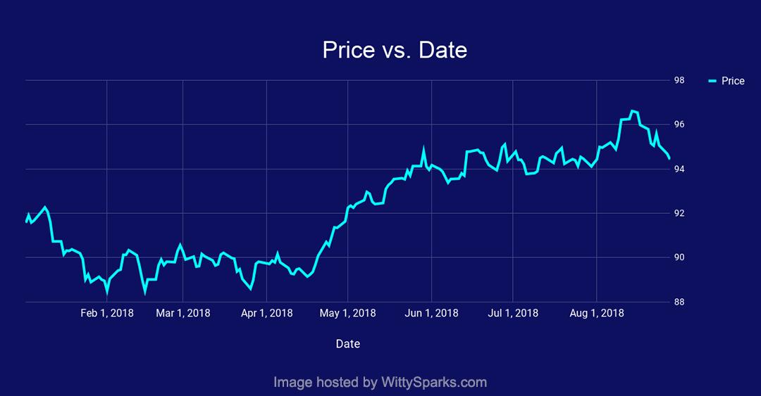 dollar price vs rate