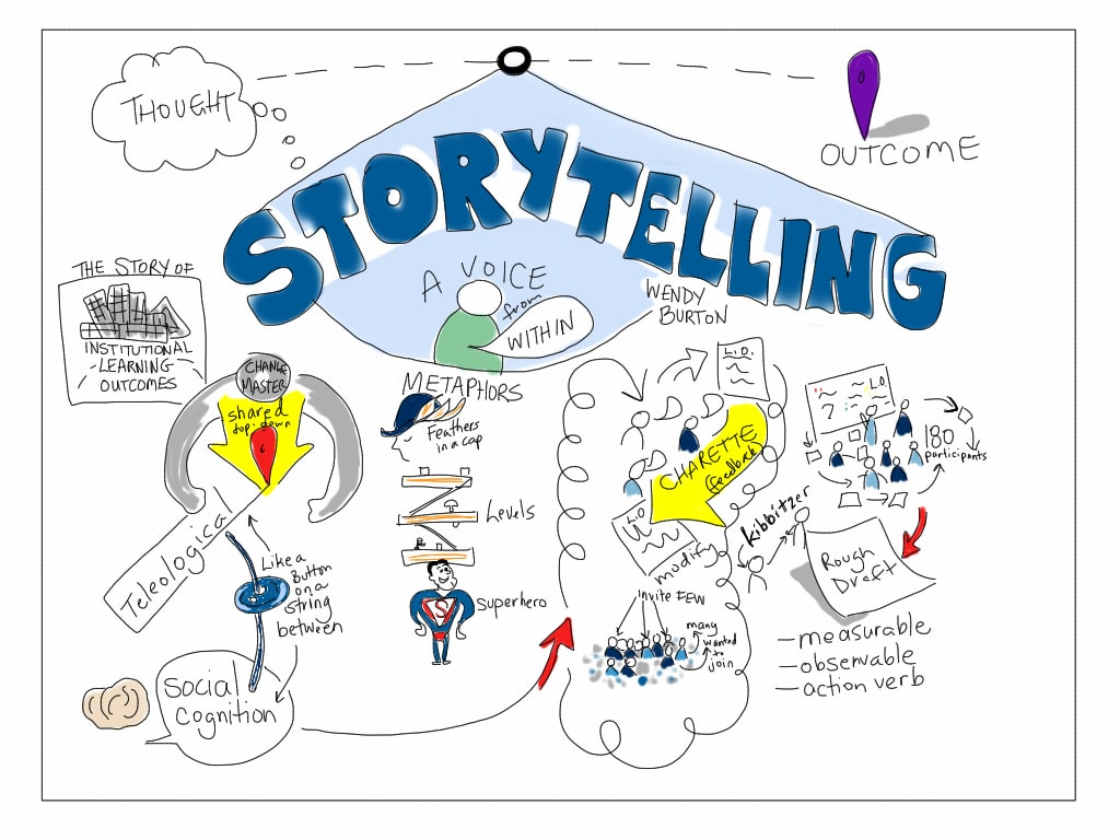 The Scope of Professional Storytelling.