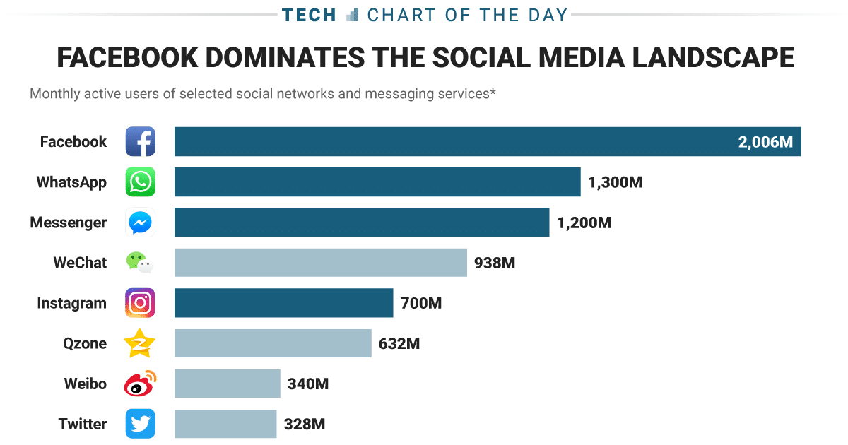 Facebook Dominates The Social Media Landscape.