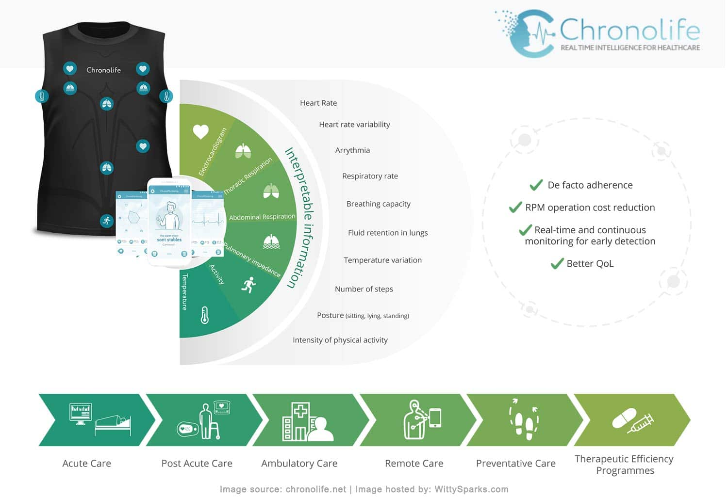 Chronolife - A smart wearable medical device