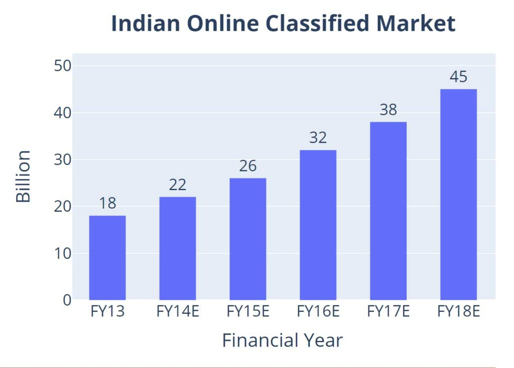 Indian Oil Classified Market - Justdial Metrics