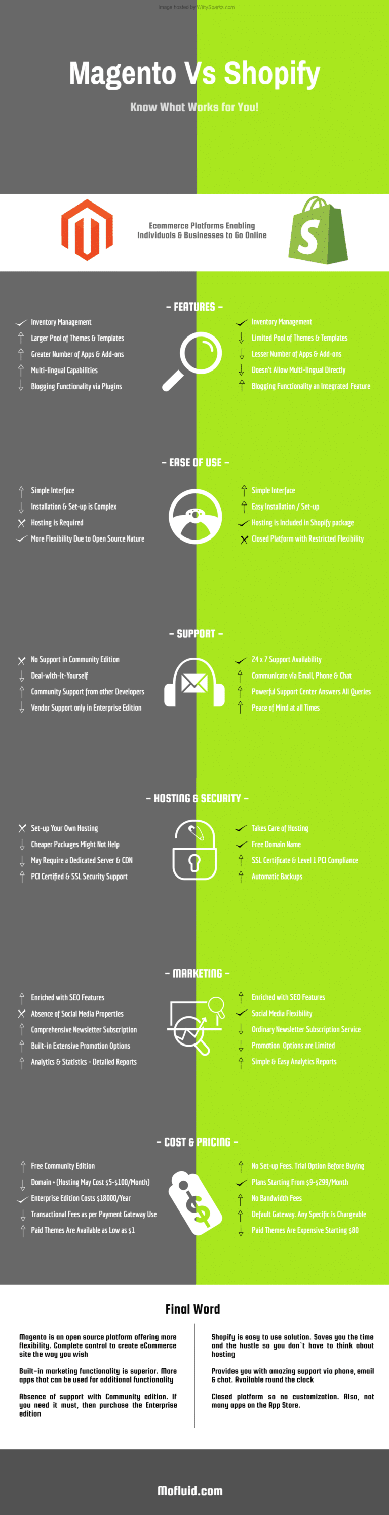 Magento Vs Shopify Infographics