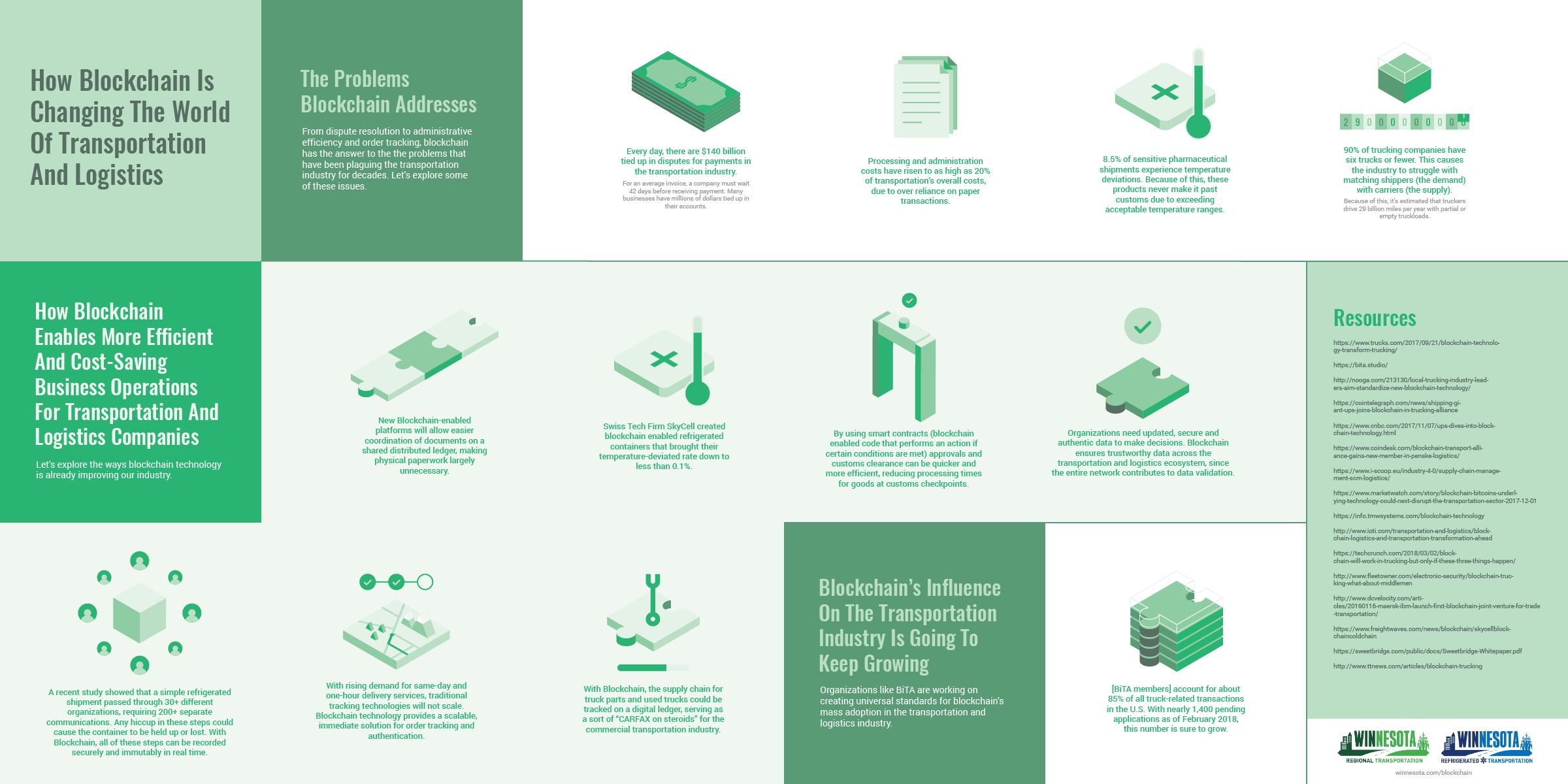 winnesota blockchain logistics infographic